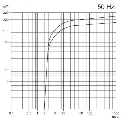 BYVP-250/5,5 - масляный вакуумный насос