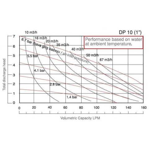 DP 10 PP/T - PB/T насос для перекиси водорода